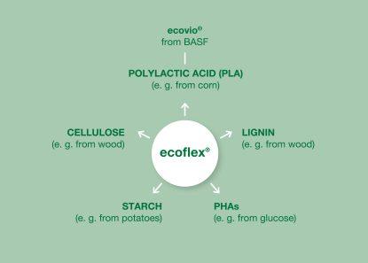 ecoflex® chart