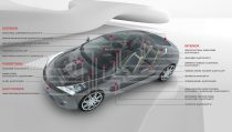 Polyurethanes for Automotive